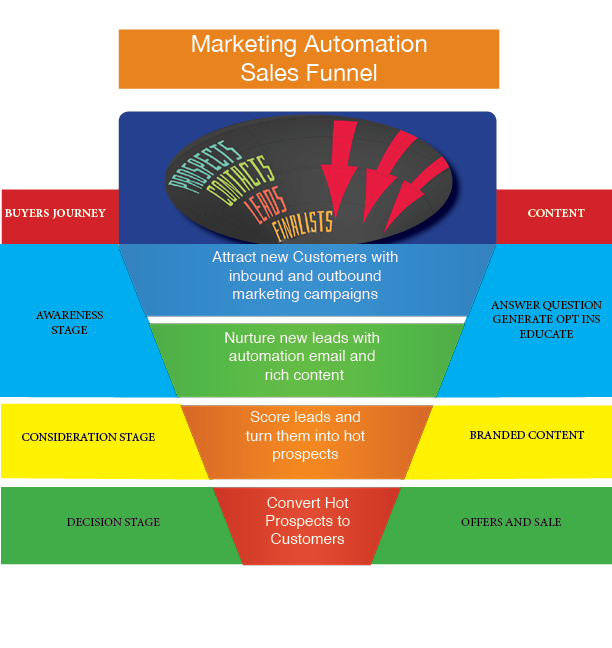Info graphic Automation